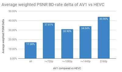AOM AV1 Codec vs HEVC/H 265, Will AV1 Dominate in 4K/8K