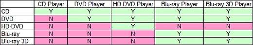 Blu-ray vs DVD compatibility