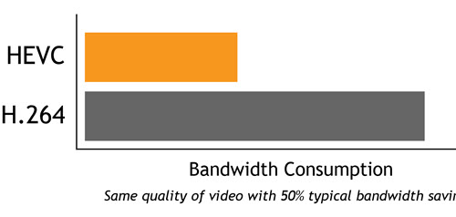 bandwidth usage comparison