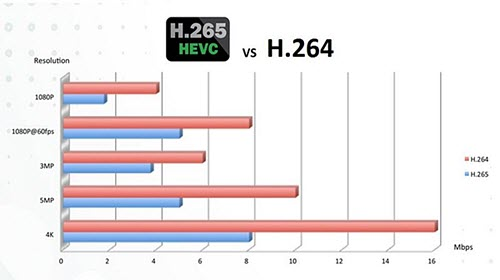 H 265 Vs H 264 Differences Between H 265 Hevc And H 264 Avc
