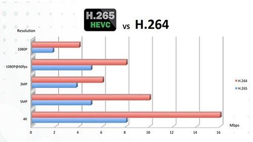 H.265 vs H.264 bit rate