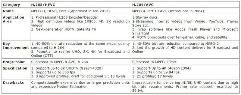 H265 vs H264 comparison table