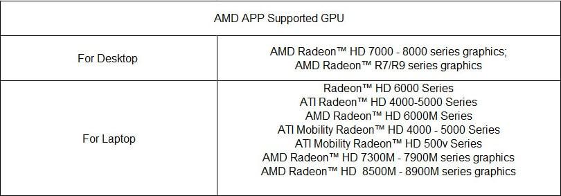 GPU Encoding vs CPU Encoding, Which is Faster?