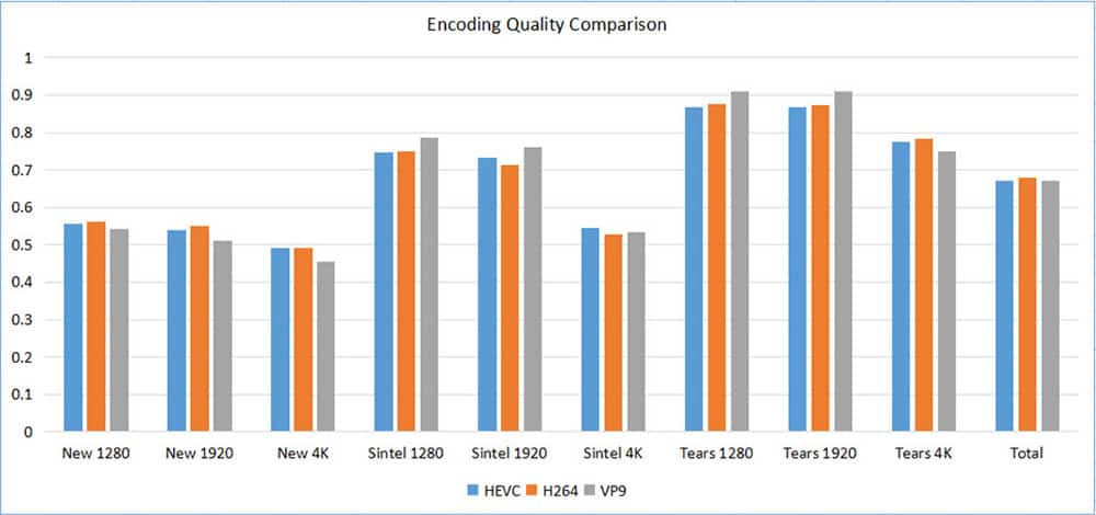 HEVC Codec: Why Does It Matter for 4K 8K Video