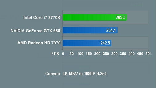 Why is Hardware Acceleration Important in Video Processing?