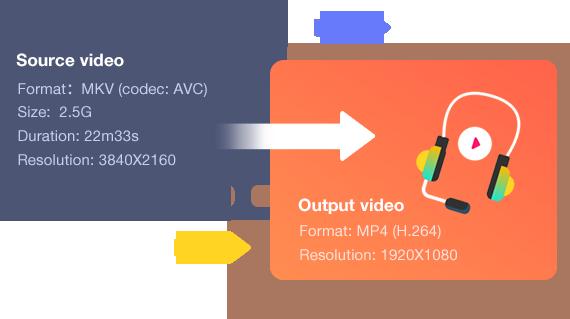 Free Win Fastest 4K Video Converter (Intel/Nvidia/AMD)